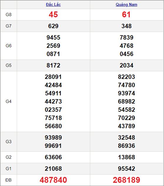 Kết quảxổ số miền Trung ngày 26/1/2021