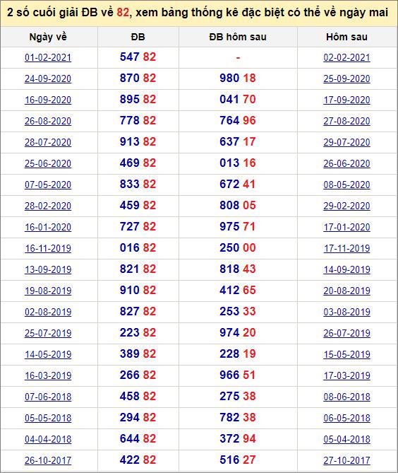 Đề về 82 ngày mai đánh con gì? Thống kê các ngày đề về 82