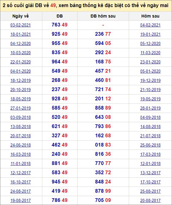 Đề về 49 ngày mai đánh con gì? Thống kê những ngày đề về 49