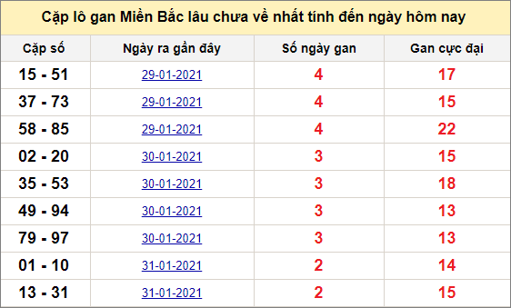 Các cặp lô gan miền Bắc lâu chưa về ngày 4/2/2021