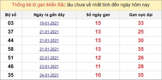 Thống kê lô gan miền Bắc ngày 4/2/2021