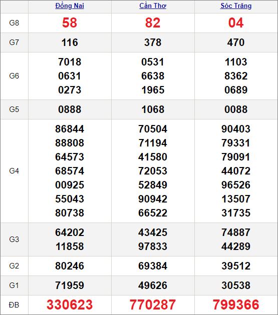 Kết quảxổ số miền Nam ngày 27/1/2021