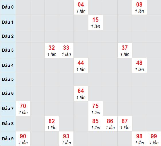 Soi cầu bạch thủ Sóc Trăng ngày 3/2/2021