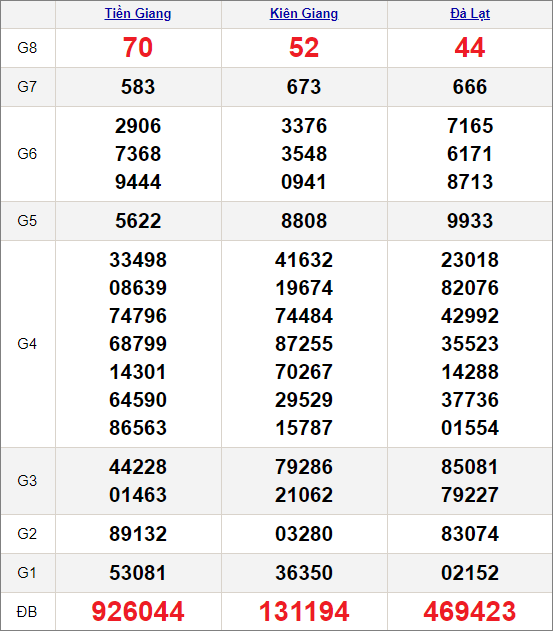 Kết quảxổ số miền Nam ngày 31/1/2021