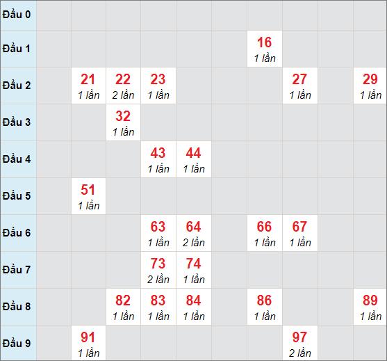 Soi cầu bạch thủ Đà Lạt - Lâm Đồng ngày 7/2/2021