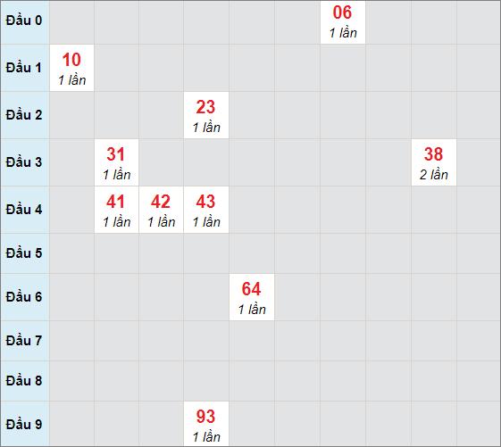 Soi cầu bạch thủ Tiền Giangngày 7/2/2021