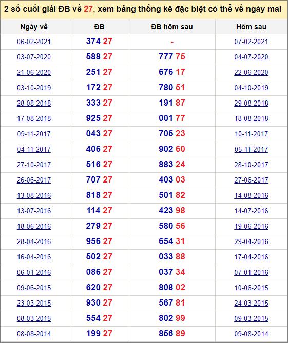 Đề về 27 ngày mai đánh con gì? Xem giải đặc biệt hôm sau ra theo đề 27