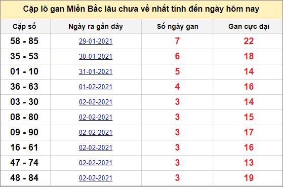 Các cặp lô gan miền Bắc lâu chưa về ngày 7/2/2021