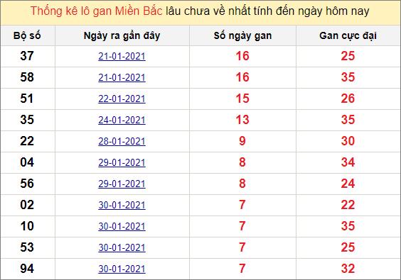Thống kê lô gan miền Bắc 7/2/2021