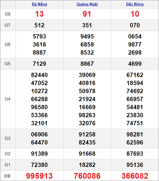 Kết quảxổ số miền Trung ngày 30/1/2021