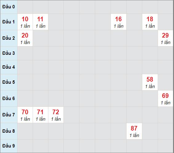 Cầu bạch thủ Đà Nẵngngày 6/2/2021