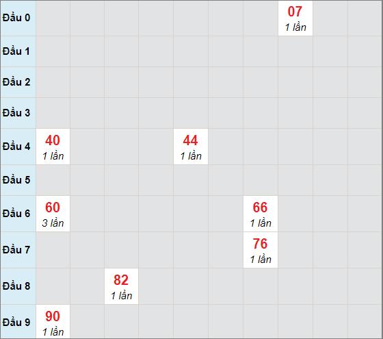 Cầu bạch thủ Đắk Nôngngày 6/2/2021