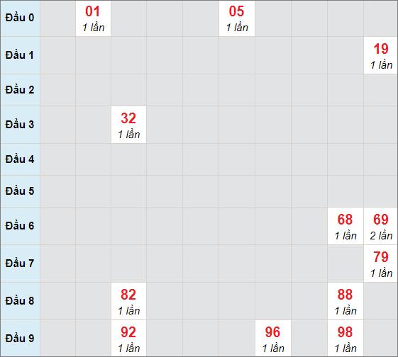 Cầu bạch thủ Quảng Ngãi ngày 6/2/2021
