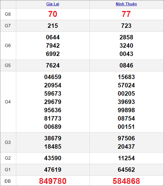 Kết quảxổ số miền Trung ngày 29/1/2021
