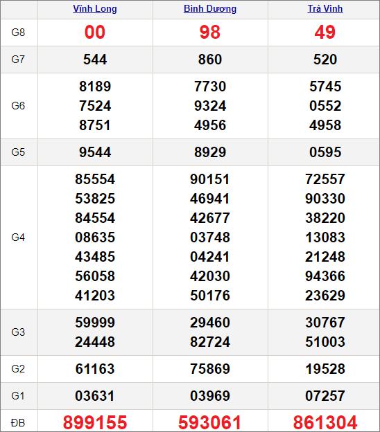 Kết quảxổ số miền Nam ngày 29/1/2021