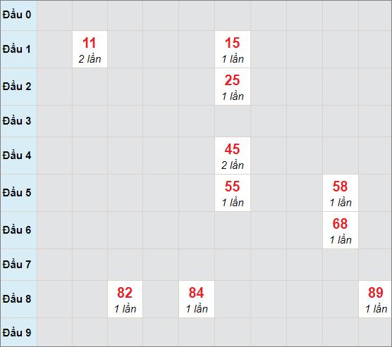 Soi cầu bạch thủ Vĩnh Longngày 5/2/2021