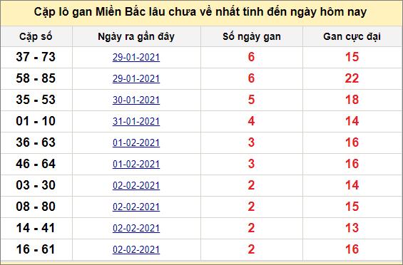 Các cặp lô gan miền Bắc lâu chưa về ngày 6/2/2021
