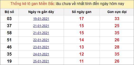 Thống kê lô gan miền Bắc 6/2/2021