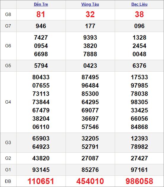 Kết quảxổ số miền Nam ngày 2/2/2021