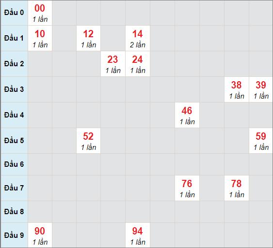 Soi cầu bạch thủ Bến Tre ngày 9/2/2021