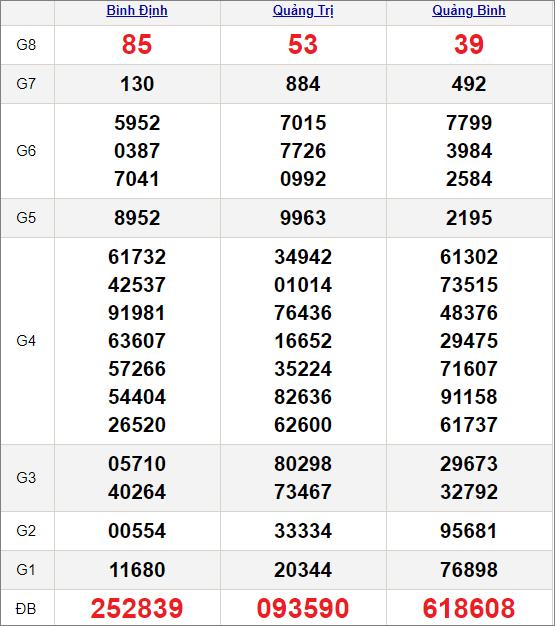 Kết quảxổ số miền Trung ngày 4/2/2021