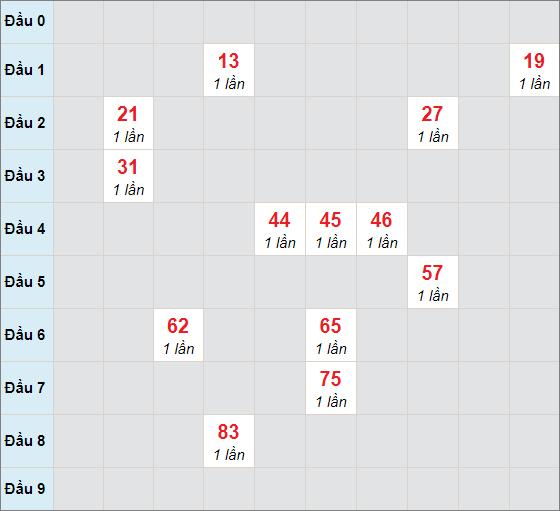 Cầu bạch thủ Quảng Trị ngày 11/2/2021