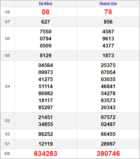 Kết quảxổ số miền Trung ngày 3/2/2021