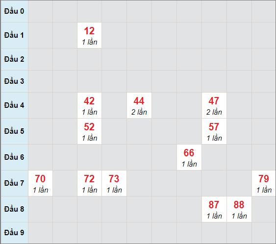 Cầu bạch thủ Đà Nẵngngày 10/2/2021