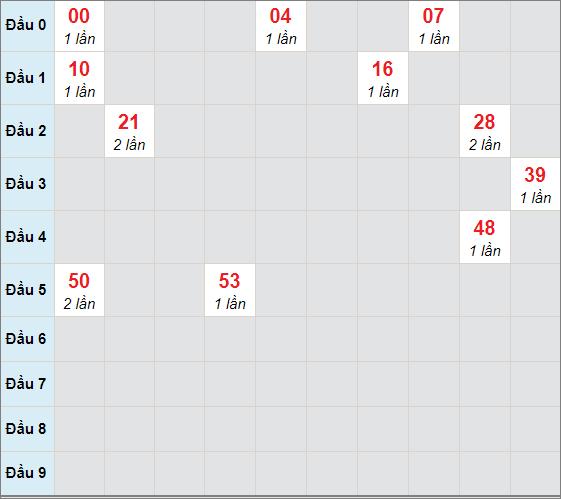 Cầu bạch thủ Khánh Hòa ngày 10/2/2021