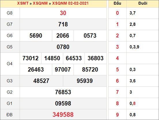 Kết quả xổ số Quảng Namngày 2/2/2021
