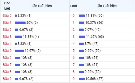 Bảng thống kê đầu số về nhiều XSQNM trong 30 ngày
