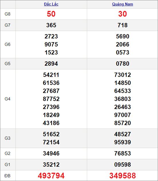 Kết quảxổ số miền Trung ngày 2/2/2021