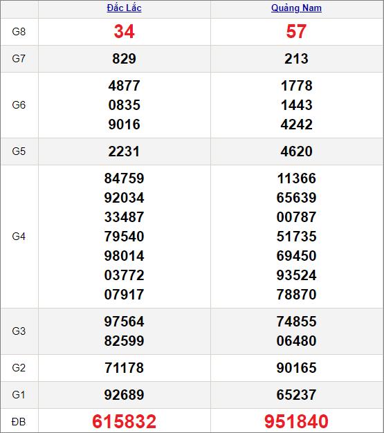 Kết quảxổ số miền Trung ngày 9/2/2021
