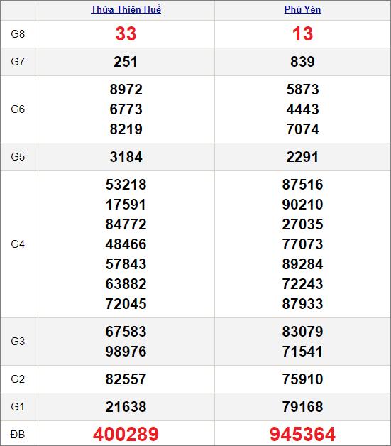Kết quảxổ số miền Trung ngày 8/2/2021