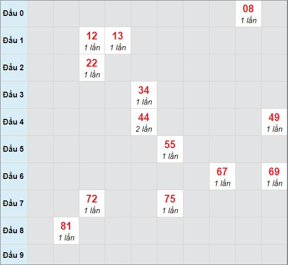 Cầu bạch thủ Phú Yênngày 15/2/2021
