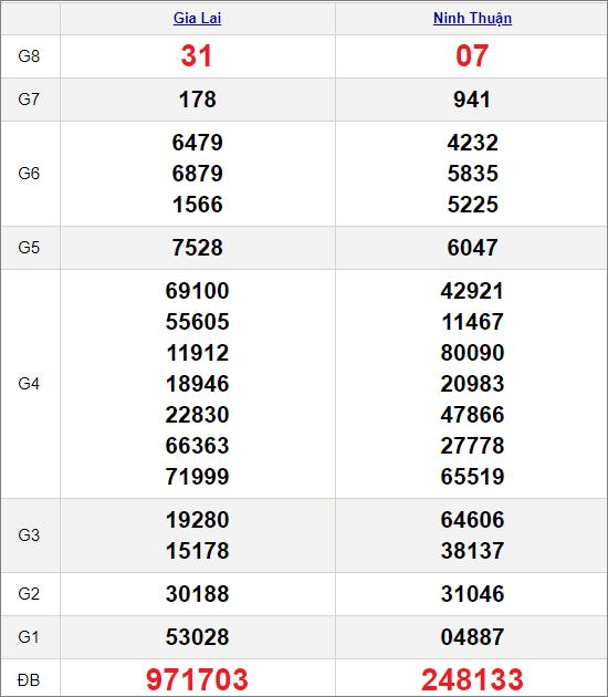 Kết quảxổ số miền Trung ngày 12/2/2021