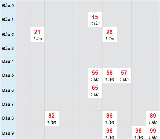 Cầu bạch thủ Gia Laingày 19/2/2021