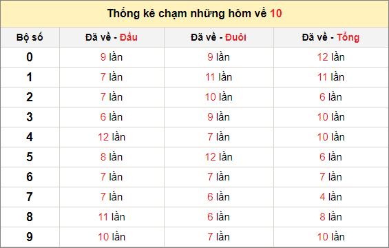 Chạm lô đề theo đề về 10 tính đến ngày 19/2/2021