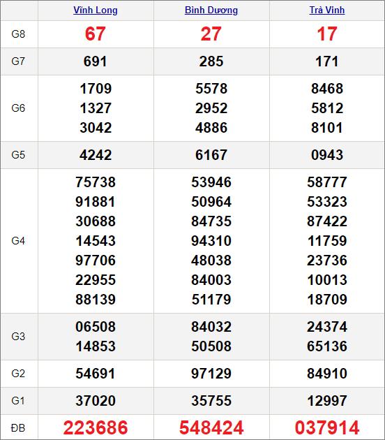 Kết quảxổ số miền Nam ngày 12/2/2021