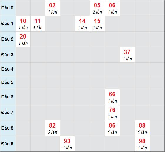 Soi cầu bạch thủ Vĩnh Longngày 19/2/2021