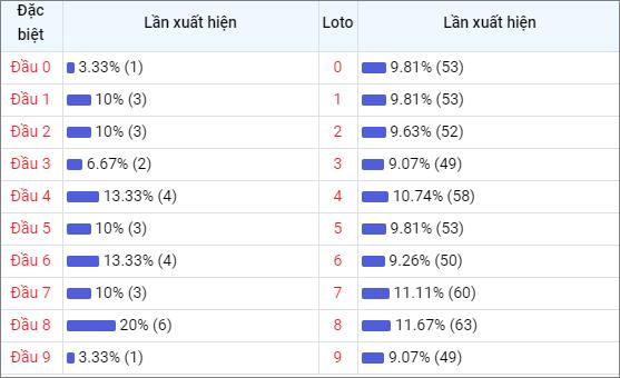 Bảng thống kê đầu số về nhiều XSDT trong 30 ngày
