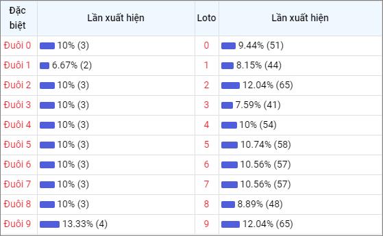 Bảng thống kê đuôisố về nhiều XSDT trong 30 ngày