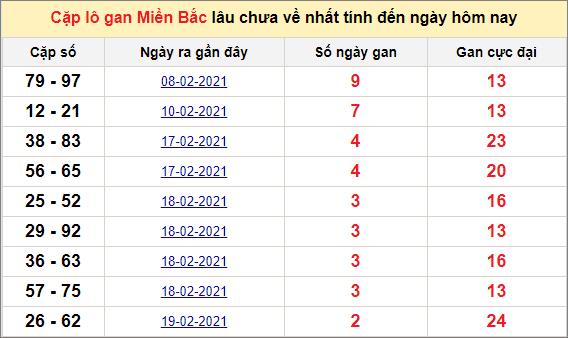 Các cặp lô gan miền Bắc lâu chưa về ngày 23/2/2021