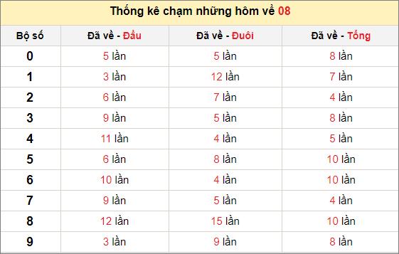 Chạm lô đề theo đề về 08 tính đến ngày 23/2/2021