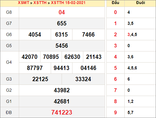 Kết quả xổ số Thừa Thiên Huếngày 25/22/2021