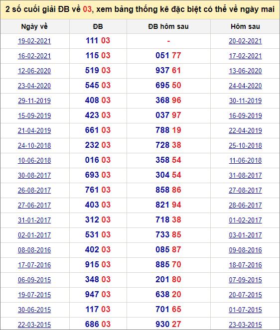 Đề về 03 ngày mai đánh con gì? Thống kê tần suất hai số cuốihôm sau