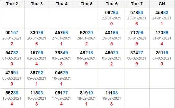 Kết quả giải đặc biệt miền Bắc 30 ngày tính đến 20/2/2021