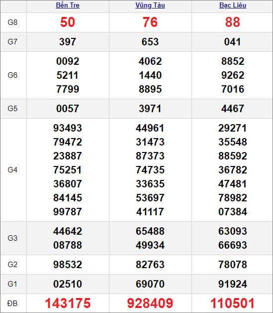 Kết quảxổ số miền Nam ngày 16/2/2021