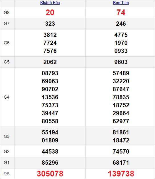 Kết quảxổ số miền Trung ngày 14/2/2021