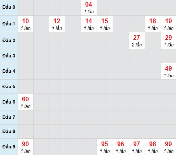 Cầu bạch thủ Kon Tum ngày 21/2/2021